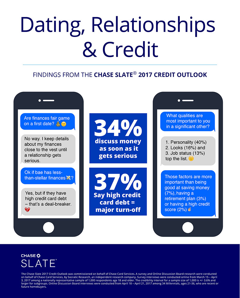 Americans Swipe Left When It Comes To High Credit Card Debt