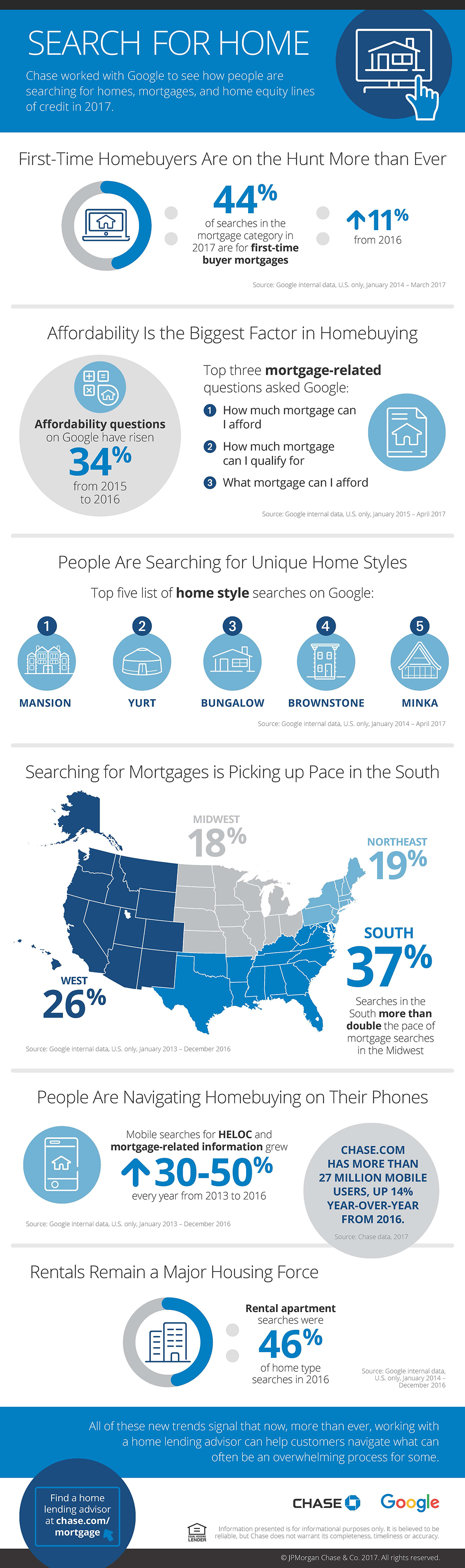 Chase Google Track Down Where Buyers Start Their House Hunt