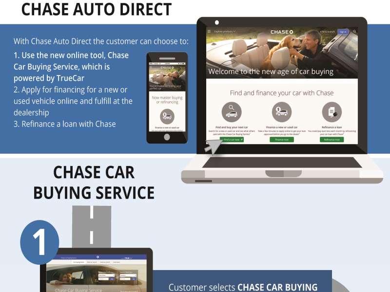 Auto direct online