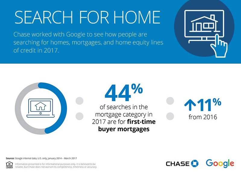 Chase, Google Track Down Where Buyers Start Their House Hunt